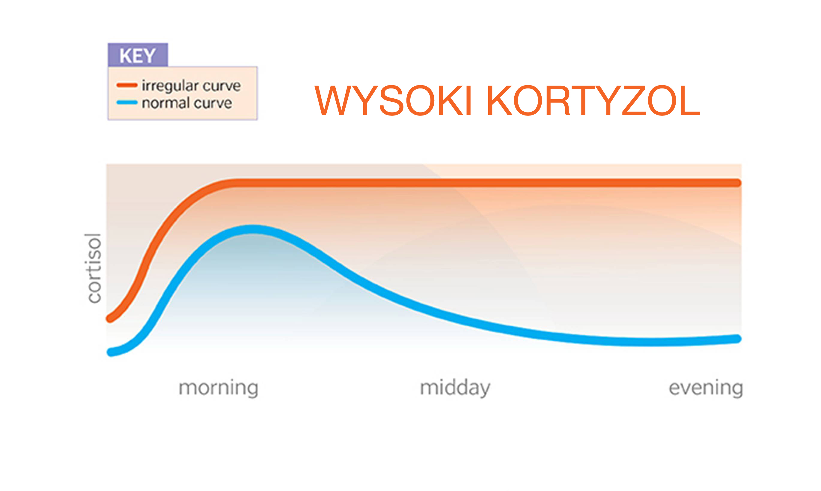 wysoki kortyzol